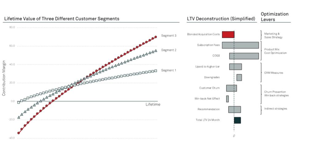 LTV Driver Deconstruction