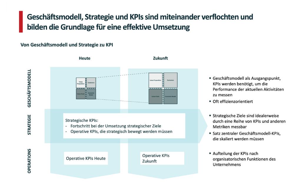 Geschäftsmodell, Strategie und KPIs sind miteinander verflochten und bilden die Grundlage für eine effektive Umsetzung