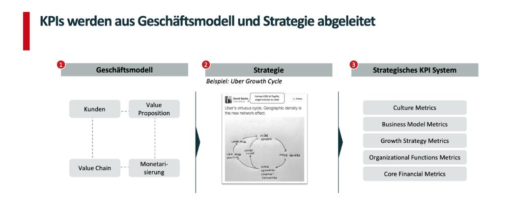 KPIs werden aus der Geschäftsmodellstrategie abgeleistet